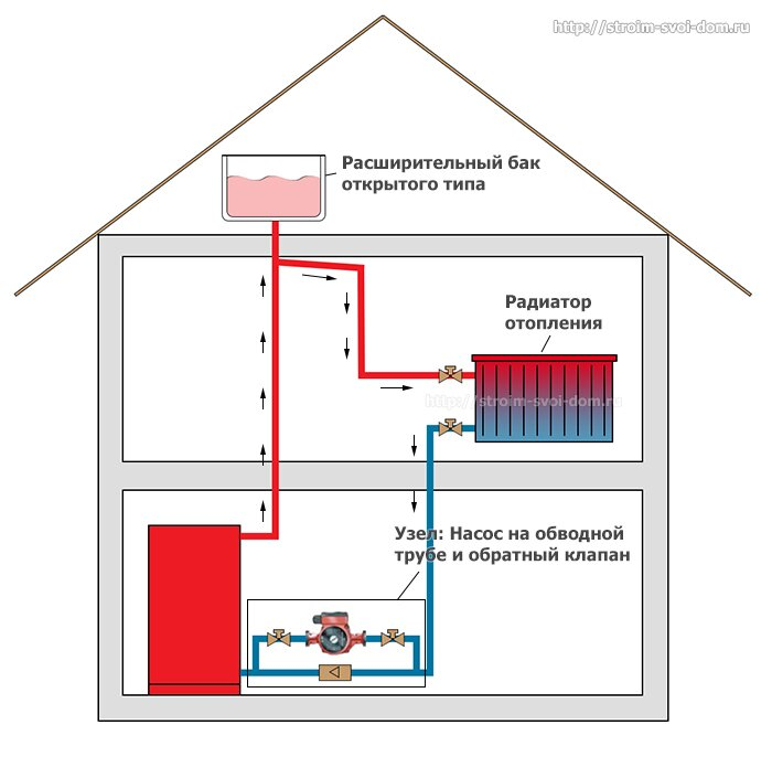 совмещенная система отопления